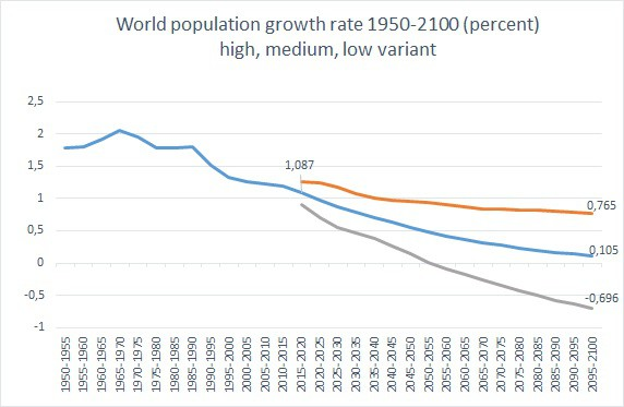 World population growth rate 1950-2100 (percent)